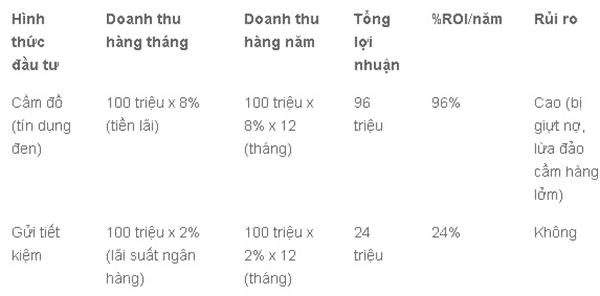 Thuật ngữ ROI trong cá cược và tầm quan trọng của ROI 3