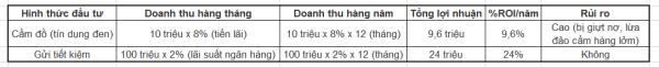Thuật ngữ ROI trong cá cược và tầm quan trọng của ROI 4
