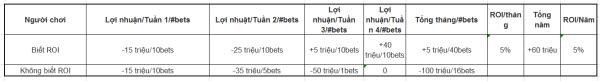 Thuật ngữ ROI trong cá cược và tầm quan trọng của ROI 5