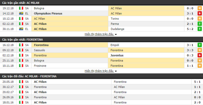 Tỷ lệ kèo trận AC Milan vs Fiorentina vào lúc 21h00 ngày 22/12 3