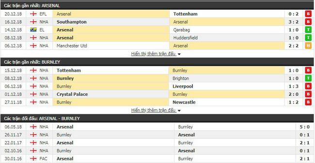 Tỷ lệ kèo trận Arsenal vs Burnley vào 19h30 ngày 22/12 3