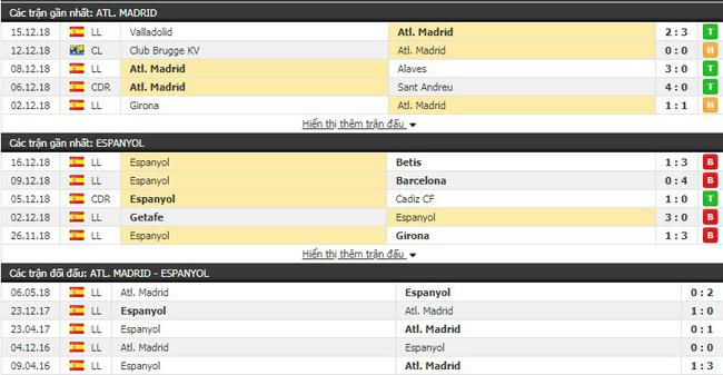 Tỷ lệ kèo trận Atletico Madrid vs Espanyol vào lúc 22h15 ngày 22/12 3