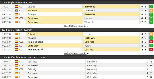 Tỷ lệ kèo trận Barcelona vs Celta Vigo vào lúc 00h30 ngày 23/12 3