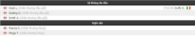 Tỷ lệ kèo trận Bournemouth vs Brighton vào lúc 22h00 ngày 22/12 2