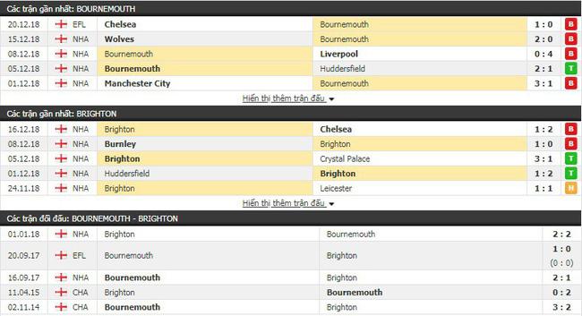 Tỷ lệ kèo trận Bournemouth vs Brighton vào lúc 22h00 ngày 22/12 3