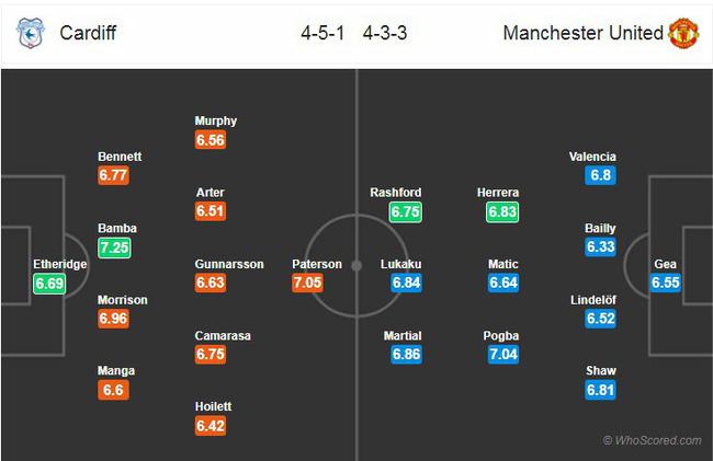 Tỷ lệ kèo trận Cardiff vs Man Utd vào lúc 00h30 ngày 23/12 3