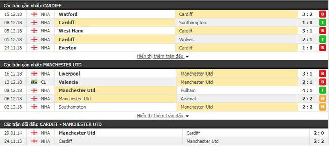 Tỷ lệ kèo trận Cardiff vs Man Utd vào lúc 00h30 ngày 23/12 4