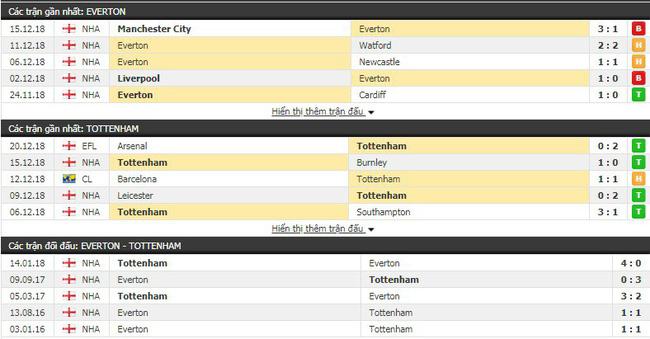 Tỷ lệ kèo trận Everton vs Tottenham vào lúc 23h00 ngày 23/12 2