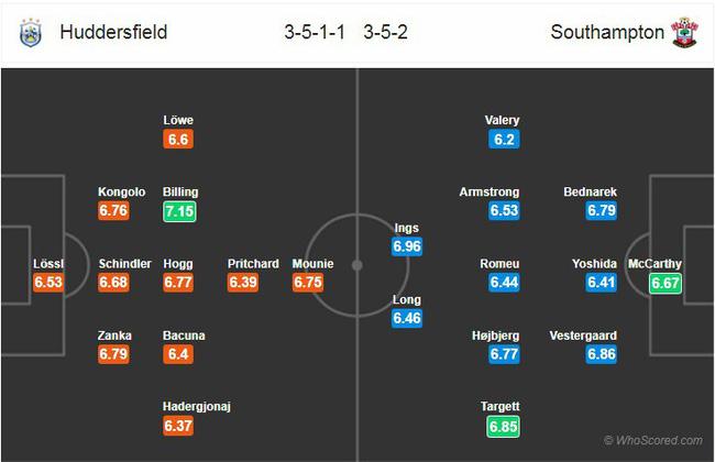 Tỷ lệ kèo trận Huddersfield vs Southampton vào lúc 22h00 ngày 22/12 3