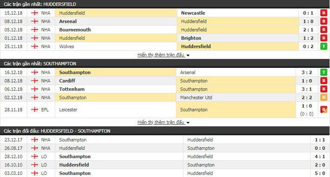 Tỷ lệ kèo trận Huddersfield vs Southampton vào lúc 22h00 ngày 22/12 4