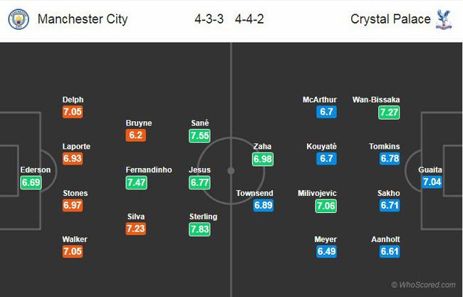 Tỷ lệ kèo trận Man City vs Crsytal Palace vào lúc 22h00 ngày 22/12 3