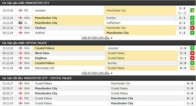 Tỷ lệ kèo trận Man City vs Crsytal Palace vào lúc 22h00 ngày 22/12 4