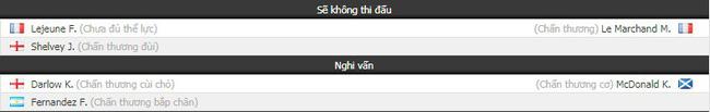 Tỷ lệ kèo trận Newcastle vs Fulham vào lúc 22h00 ngày 22/12 2