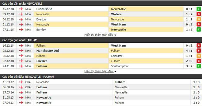 Tỷ lệ kèo trận Newcastle vs Fulham vào lúc 22h00 ngày 22/12 4