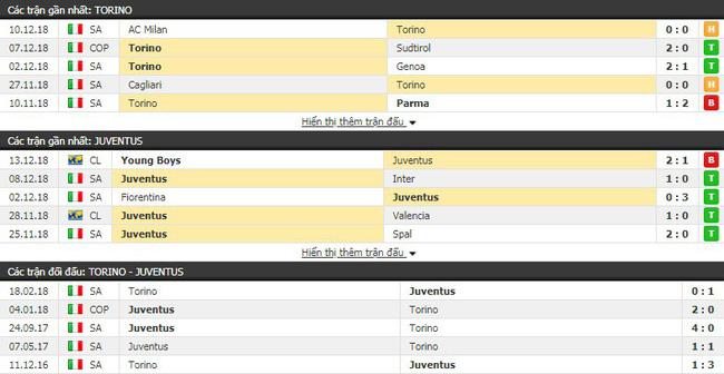 Tỷ lệ kèo trận Torino vs Juventus vào lúc 02h30 ngày 16/12 4