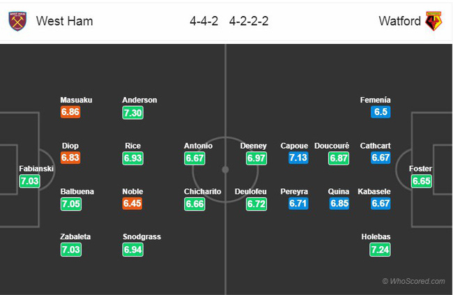 Tỷ lệ kèo trận West Ham vs Watford vào lúc 22h00 ngày 22/12 3