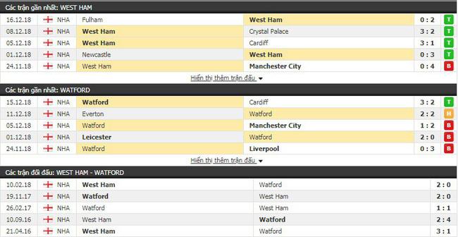 Tỷ lệ kèo trận West Ham vs Watford vào lúc 22h00 ngày 22/12 4