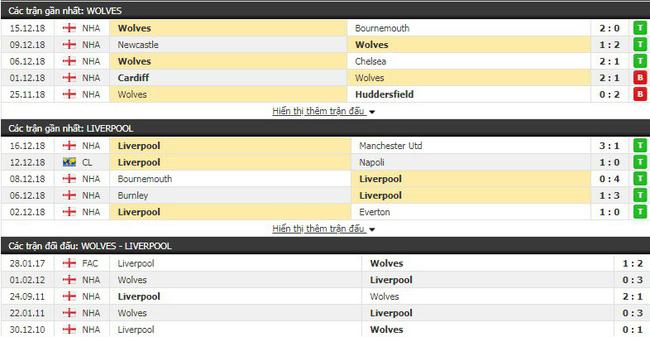 Tỷ lệ kèo trận Wolves vs Liverpool vào lúc 03h00 ngày 22/12 2
