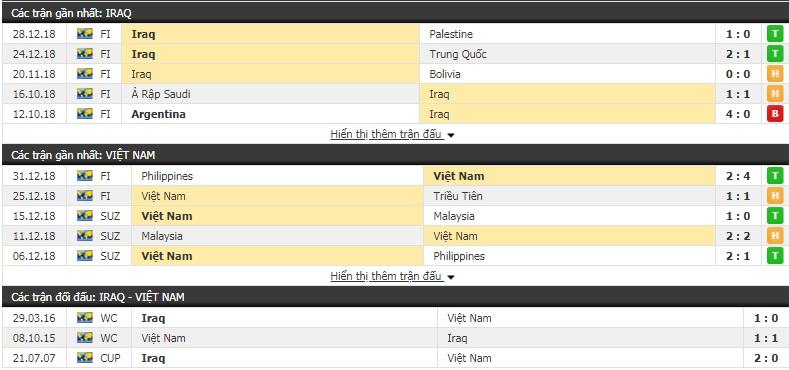Soi kèo trận Việt Nam vs Iraq 20h30 ngày 08/01/2018, Bảng D Asian Cup 2019 2