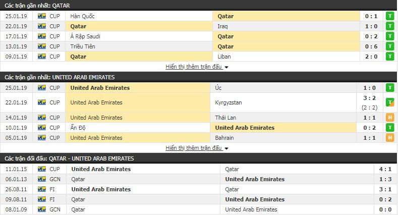 Giải mã tỷ lệ kèo, dự đoán tỉ số trận UAE vs Qatar 2019 2