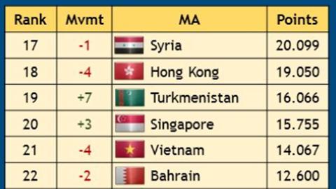 Việt Nam trượt khỏi top 100  sau trận thua Iraq 2